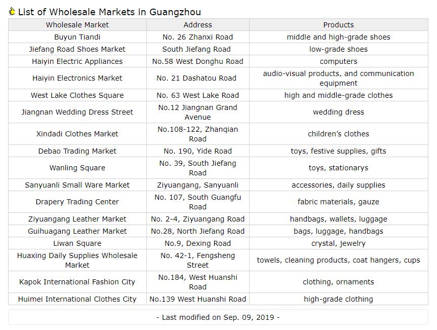لیست بازارهای عمده فروشی گوانجو - آواگروپ